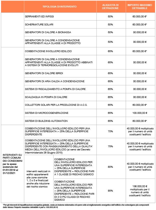 ecobonus-2019-aliquota-interventi