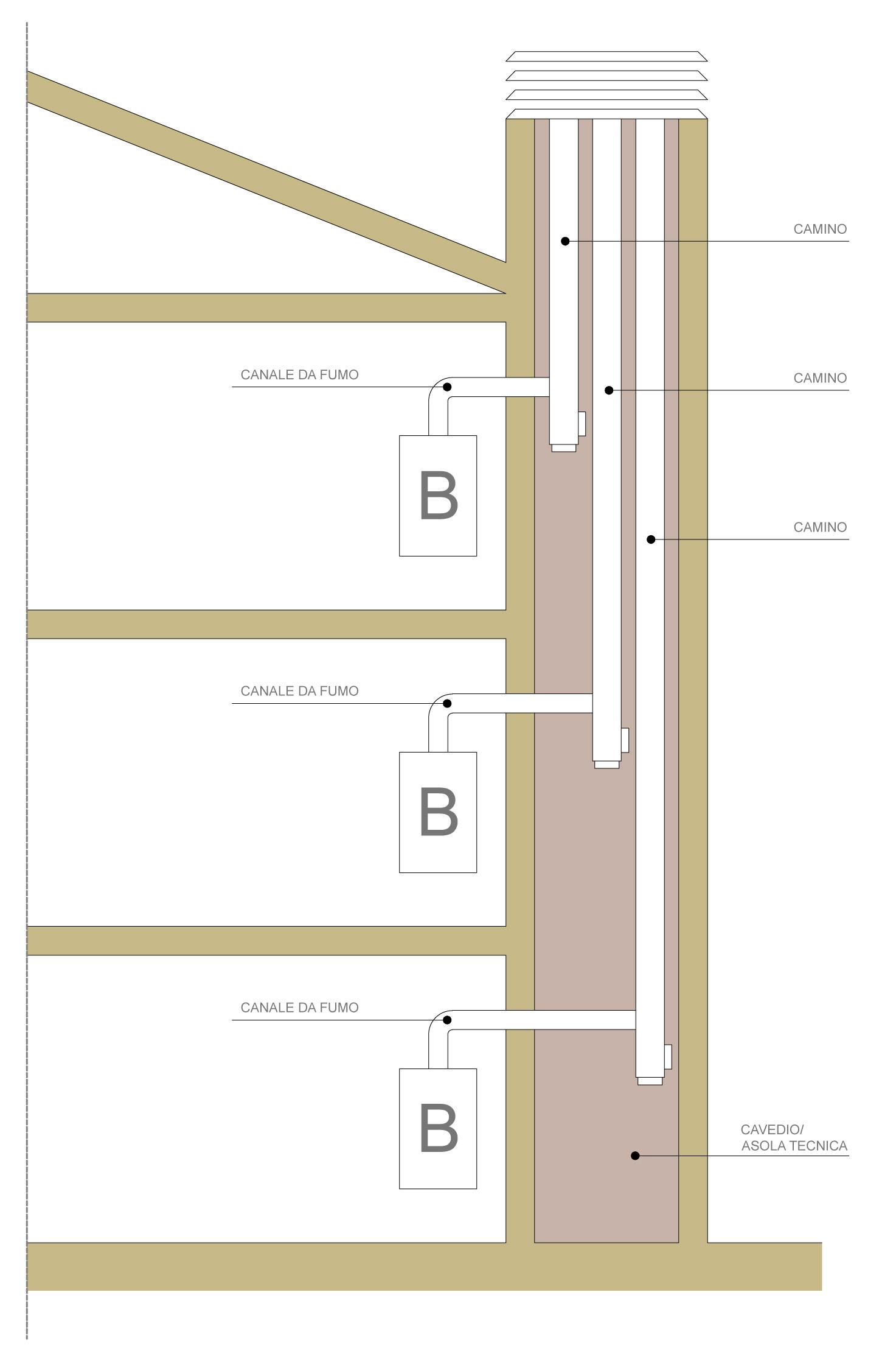 Stufe A Pellet Installazione Esterna il sistema di scarico dei fumi: corretta installazione